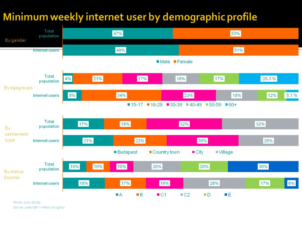 Minimum weekly internet user by demographic profile