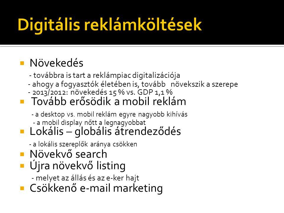 Digitális reklámköltések