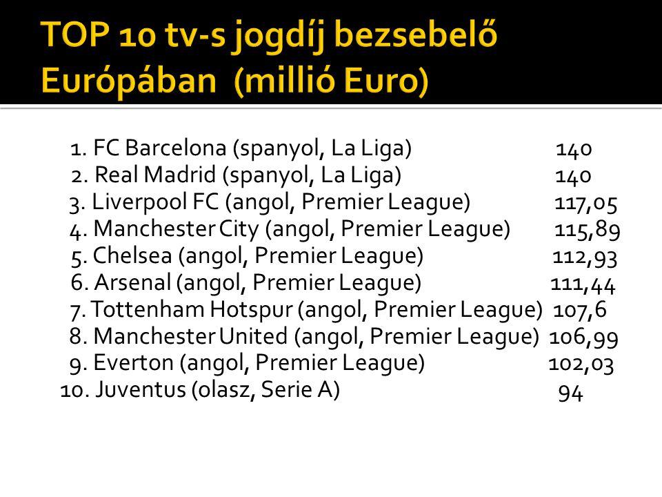 TOP 10 tv-s jogdíj bezsebelő Európában (millió Euro)