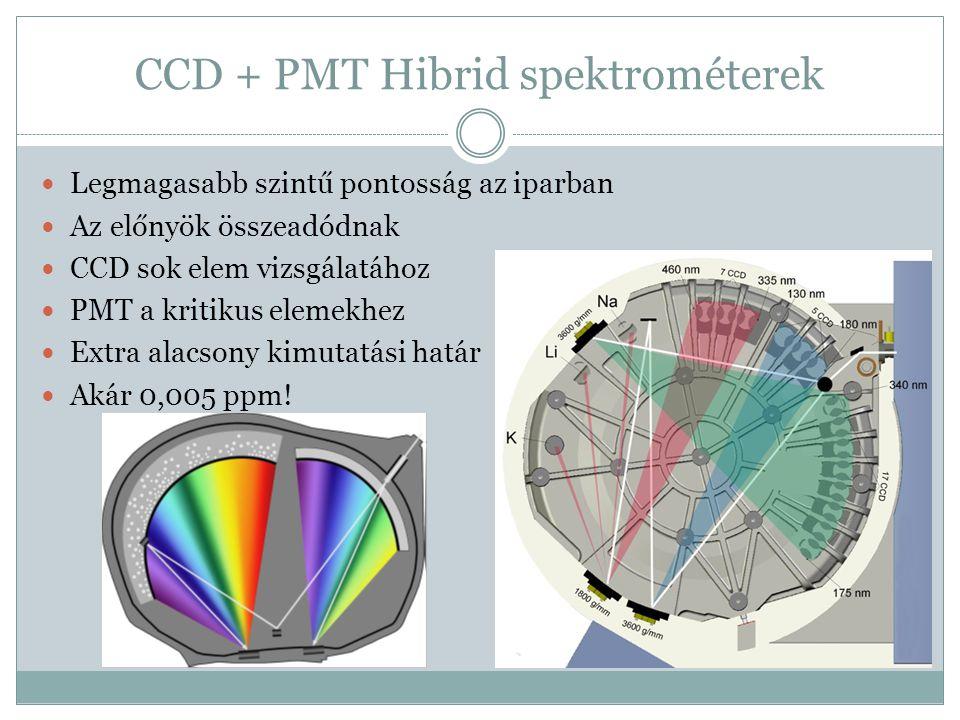 CCD + PMT Hibrid spektrométerek