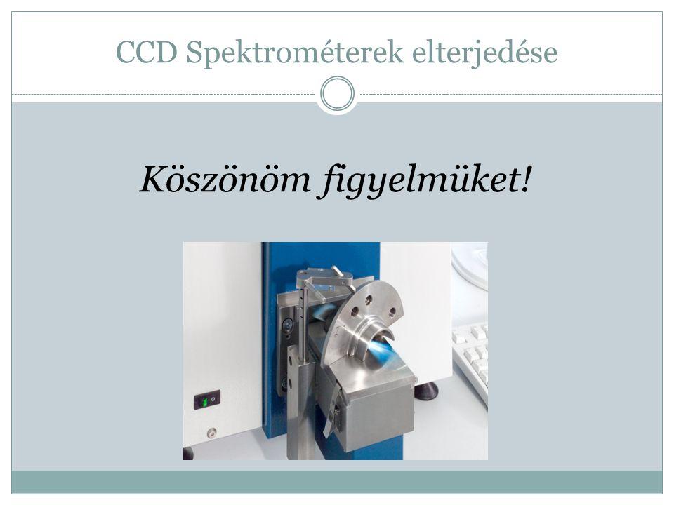 CCD Spektrométerek elterjedése