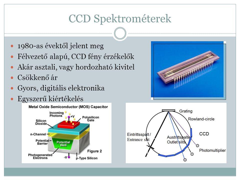 CCD Spektrométerek 1980-as évektől jelent meg