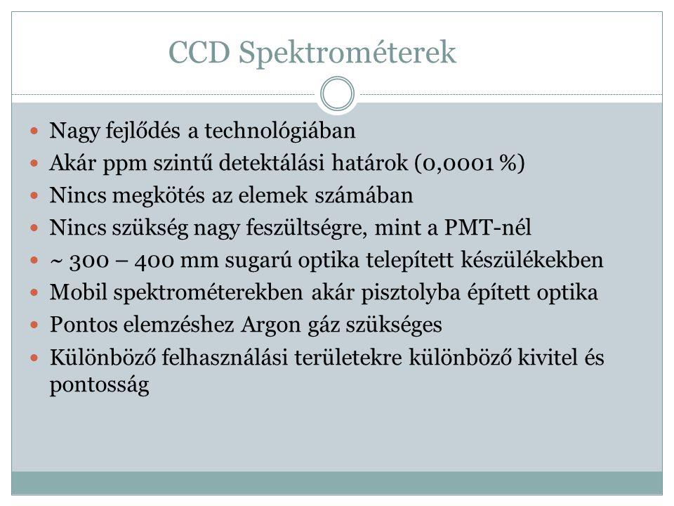 CCD Spektrométerek Nagy fejlődés a technológiában