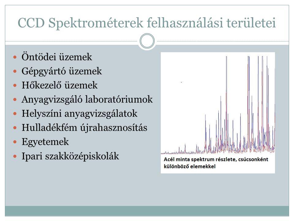 CCD Spektrométerek felhasználási területei