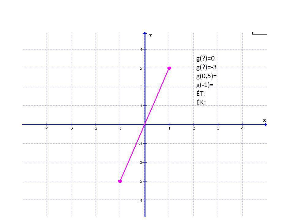 g( )=0 g( )=-3 g(0,5)= g(-1)= ÉT: ÉK: