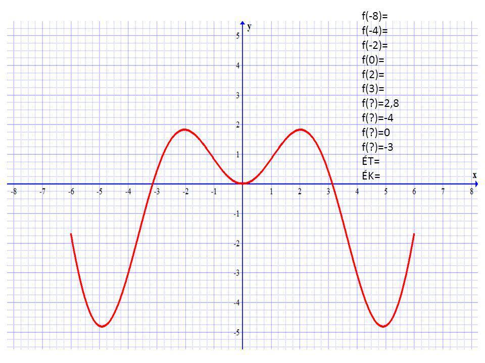 f(-8)= f(-4)= f(-2)= f(0)= f(2)= f(3)= f( )=2,8 f( )=-4 f( )=0 f( )=-3 ÉT= ÉK=