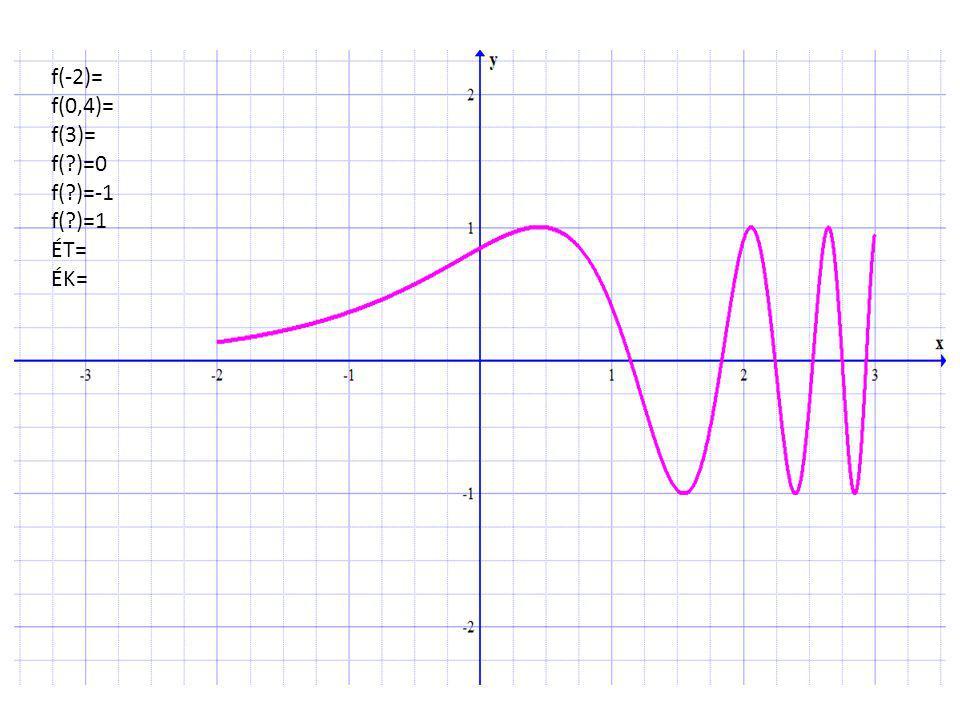 f(-2)= f(0,4)= f(3)= f( )=0 f( )=-1 f( )=1 ÉT= ÉK=