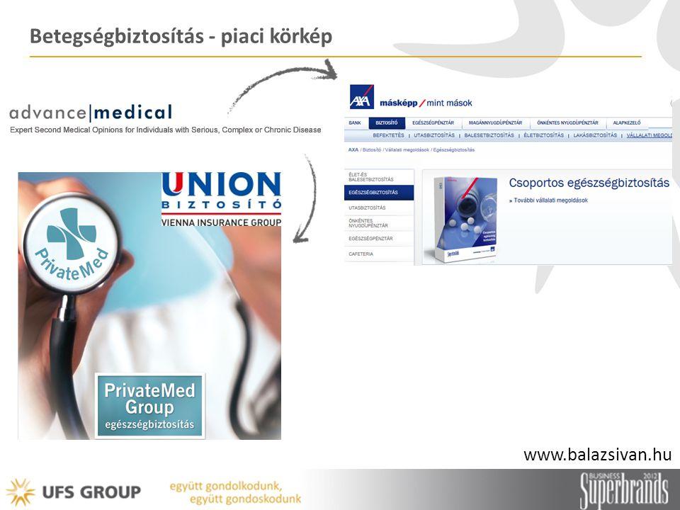 Betegségbiztosítás - piaci körkép