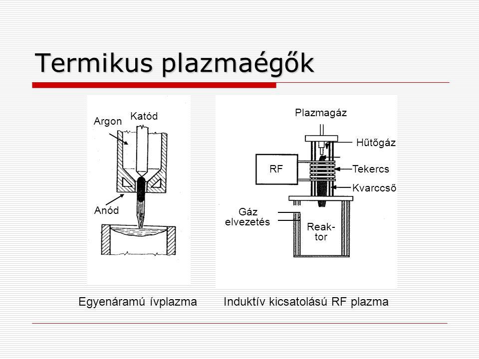 Induktív kicsatolású RF plazma