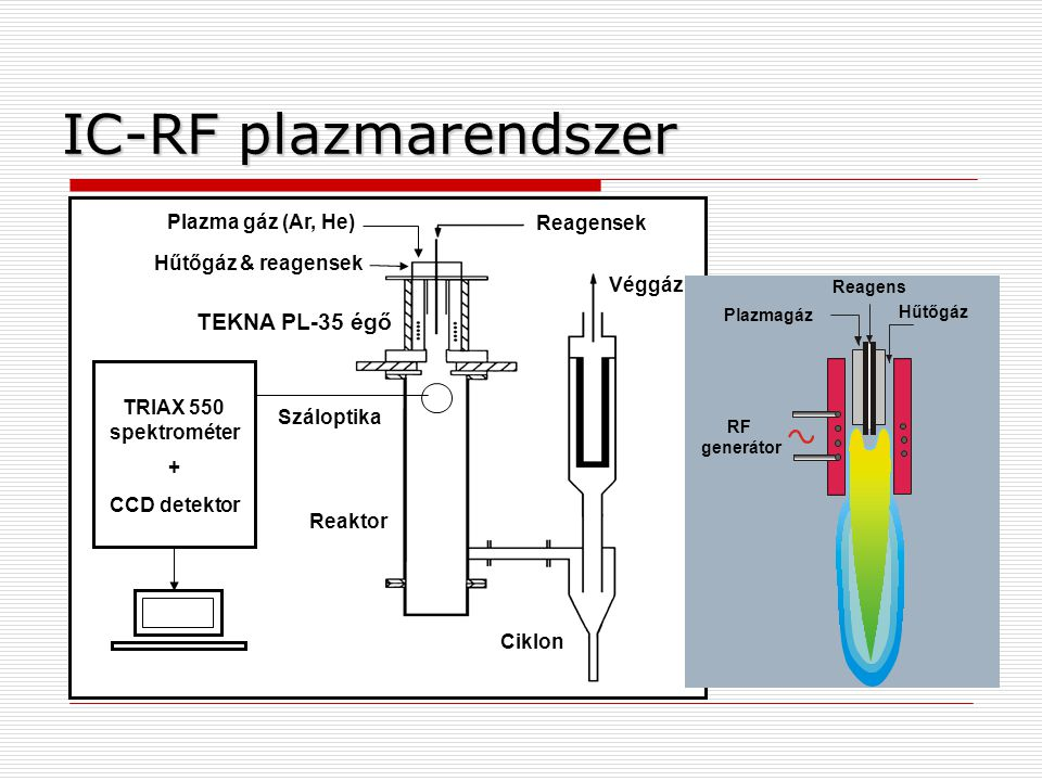 IC-RF plazmarendszer TEKNA PL-35 égő Plazma gáz (Ar, He) Reagensek