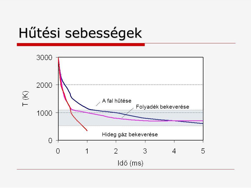 Hűtési sebességek A fal hűtése Folyadék bekeverése