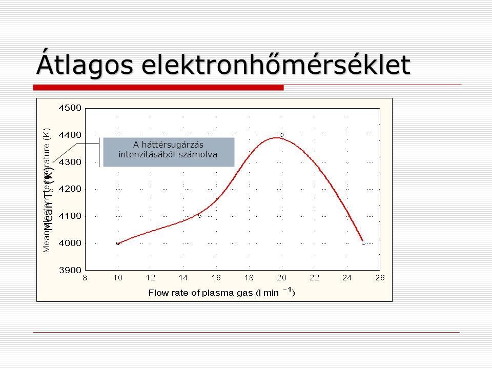 Átlagos elektronhőmérséklet
