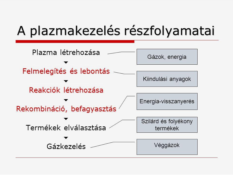 A plazmakezelés részfolyamatai
