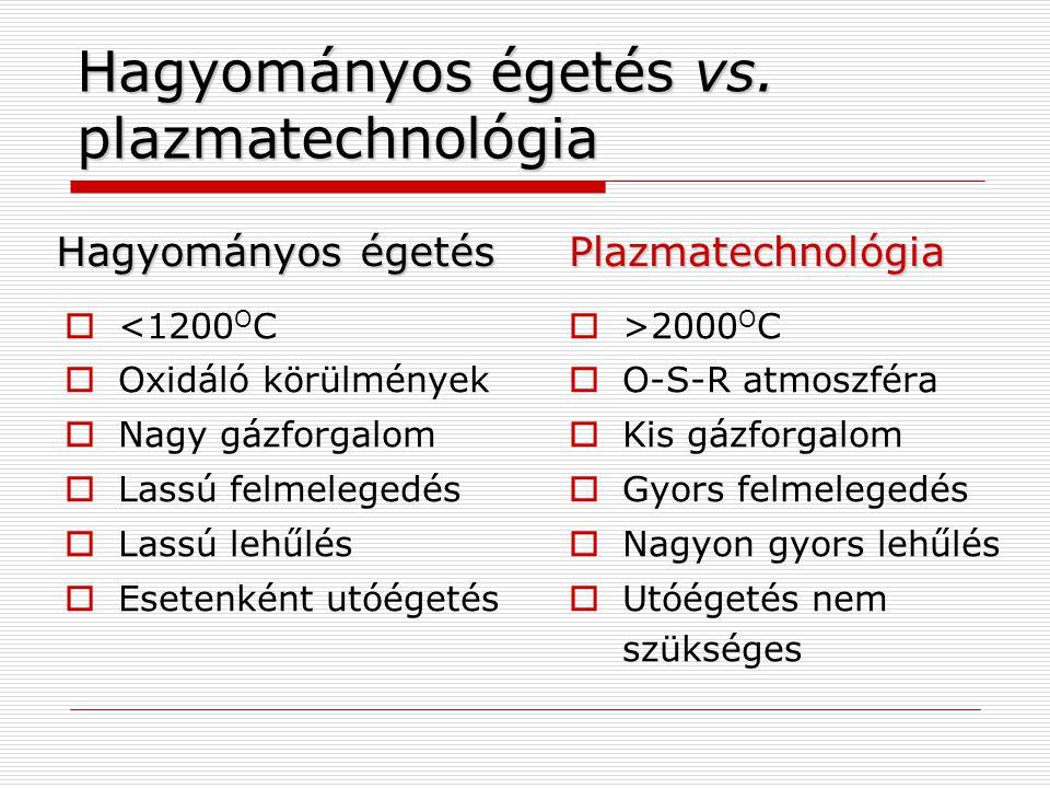 Hagyományos égetés vs. plazmatechnológia