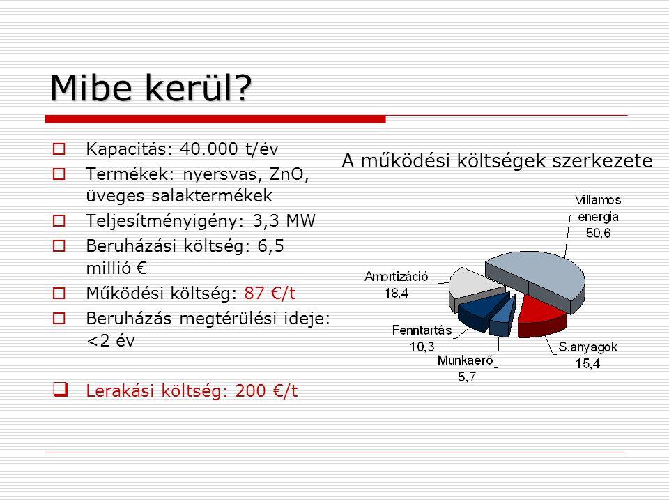 Mibe kerül A működési költségek szerkezete Kapacitás: 40.000 t/év