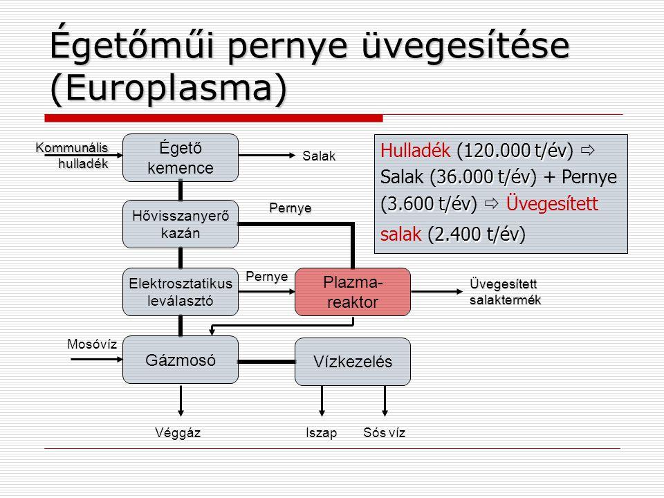 Égetőműi pernye üvegesítése (Europlasma)