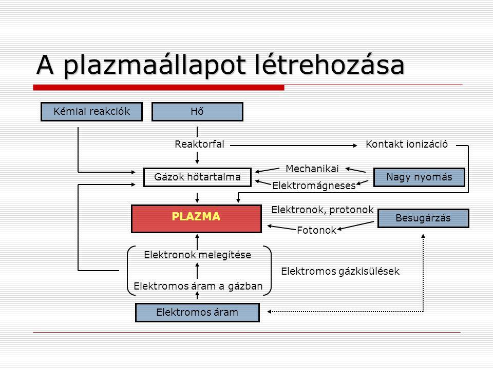 A plazmaállapot létrehozása