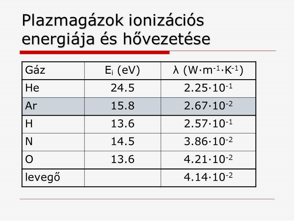Plazmagázok ionizációs energiája és hővezetése