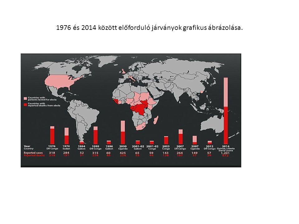 1976 és 2014 között előforduló járványok grafikus ábrázolása.