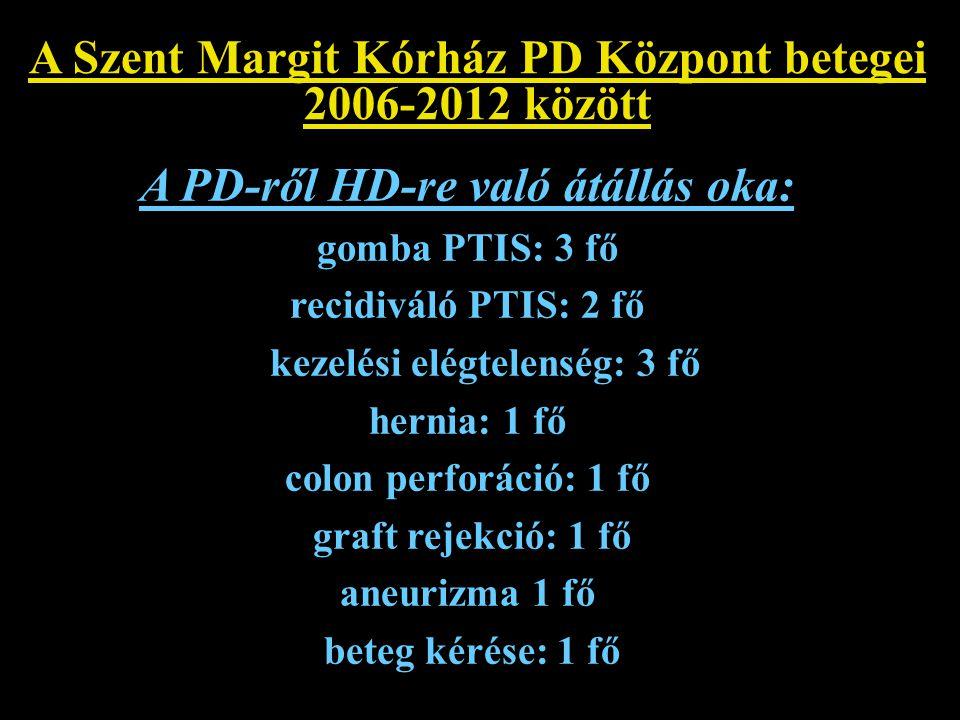 A Szent Margit Kórház PD Központ betegei 2006-2012 között