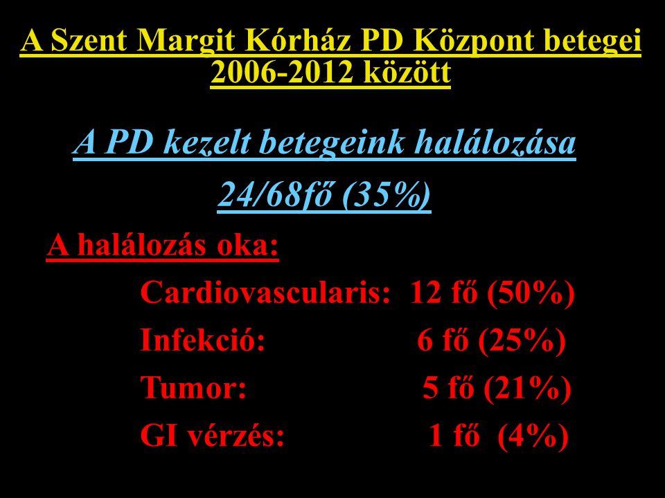 A PD kezelt betegeink halálozása 24/68fő (35%)