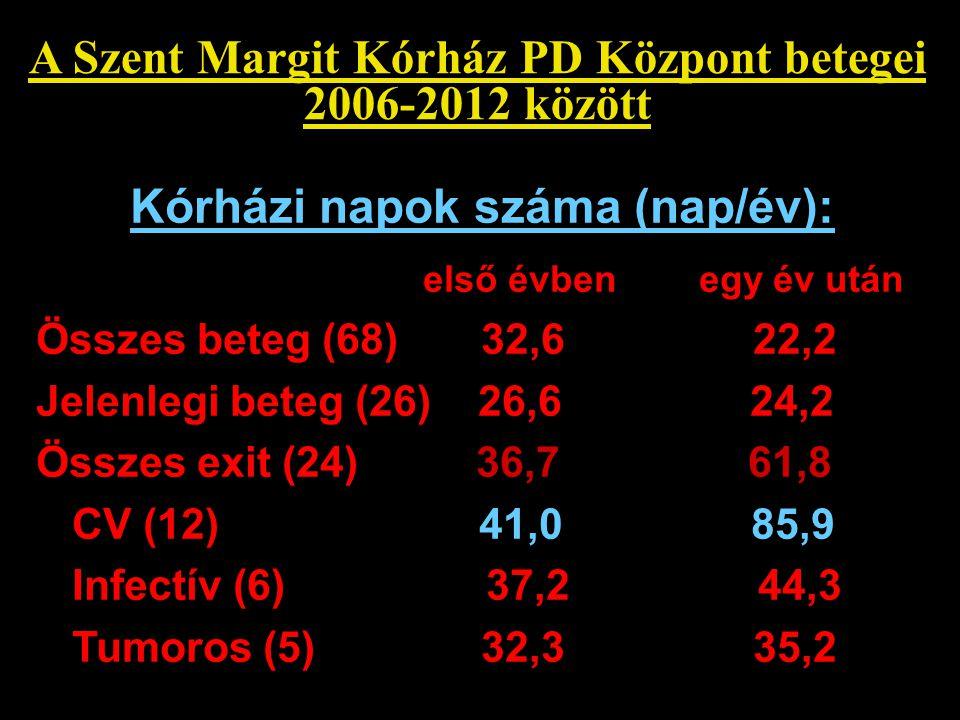 A Szent Margit Kórház PD Központ betegei Kórházi napok száma (nap/év):