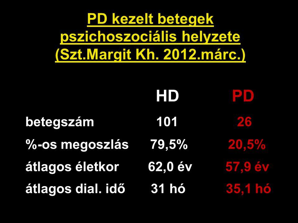 PD kezelt betegek pszichoszociális helyzete (Szt.Margit Kh. 2012.márc.)