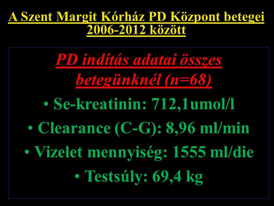 PD indítás adatai összes betegünknél (n=68) Se-kreatinin: 712,1umol/l