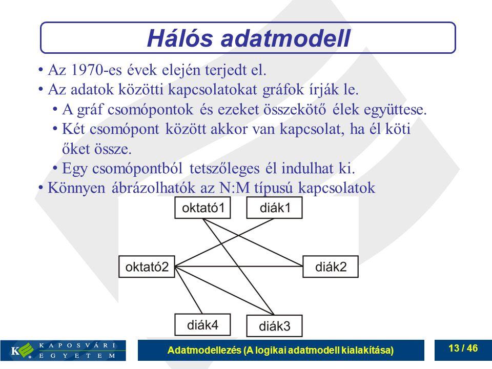 Hálós adatmodell Az 1970-es évek elején terjedt el.