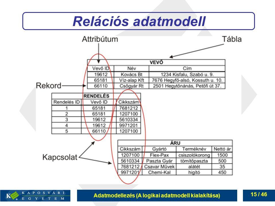 Relációs adatmodell