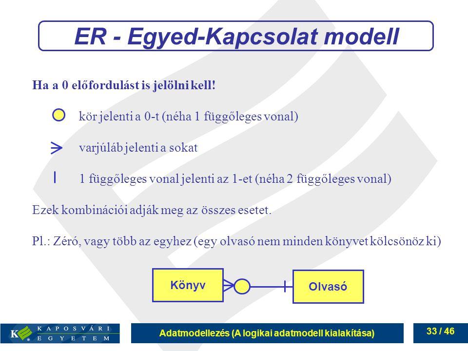 ER - Egyed-Kapcsolat modell