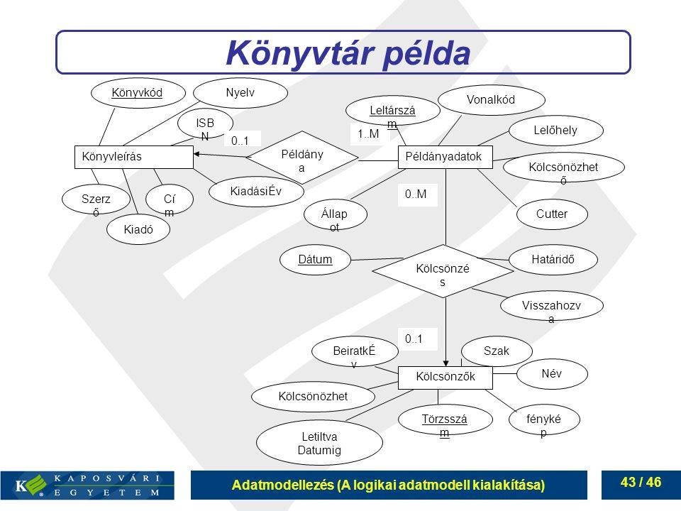 Könyvtár példa Könyvleírás Példányadatok Könyvkód ISBN Szerző Kiadó