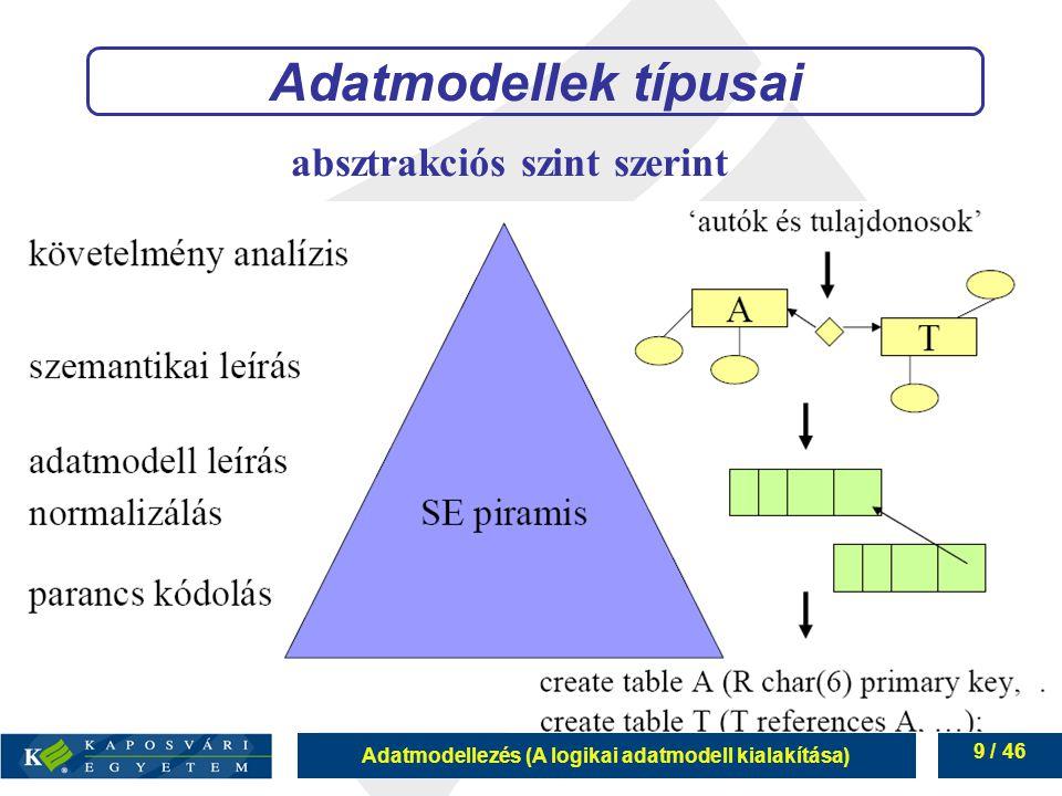 Adatmodellek típusai absztrakciós szint szerint