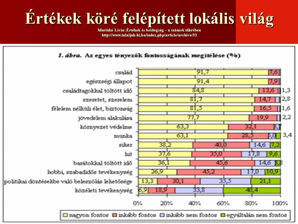 Értékek köré felépített lokális világ Murinkó Lívia: Értékek és boldogság – a számok tükrében http://www.talaljuk-ki.hu/index.php/article/archive/32
