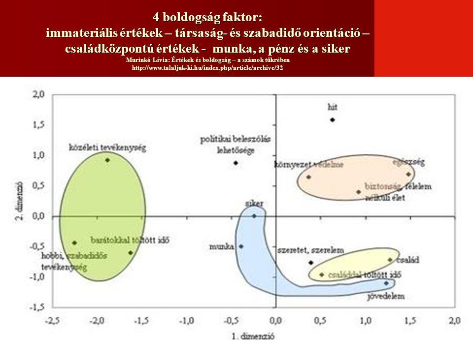 4 boldogság faktor: immateriális értékek – társaság- és szabadidő orientáció – családközpontú értékek - munka, a pénz és a siker Murinkó Lívia: Értékek és boldogság – a számok tükrében http://www.talaljuk-ki.hu/index.php/article/archive/32