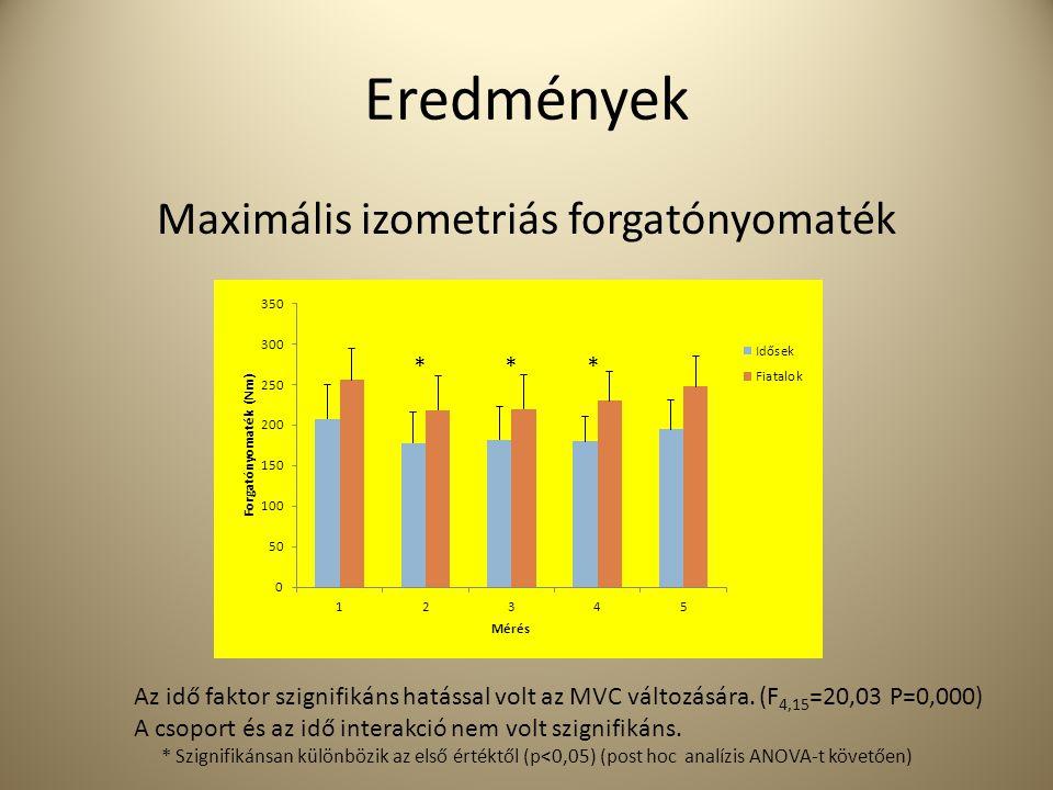 Maximális izometriás forgatónyomaték