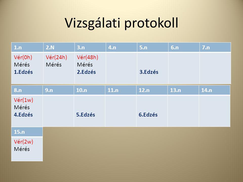Vizsgálati protokoll 1.n 2.N 3.n 4.n 5.n 6.n 7.n Vér(0h) Mérés 1.Edzés