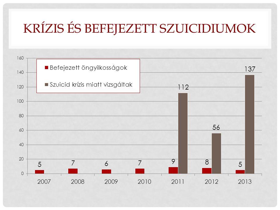 Krízis és Befejezett szuicidiumok