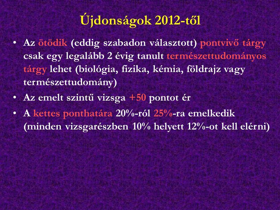 Újdonságok 2012-től