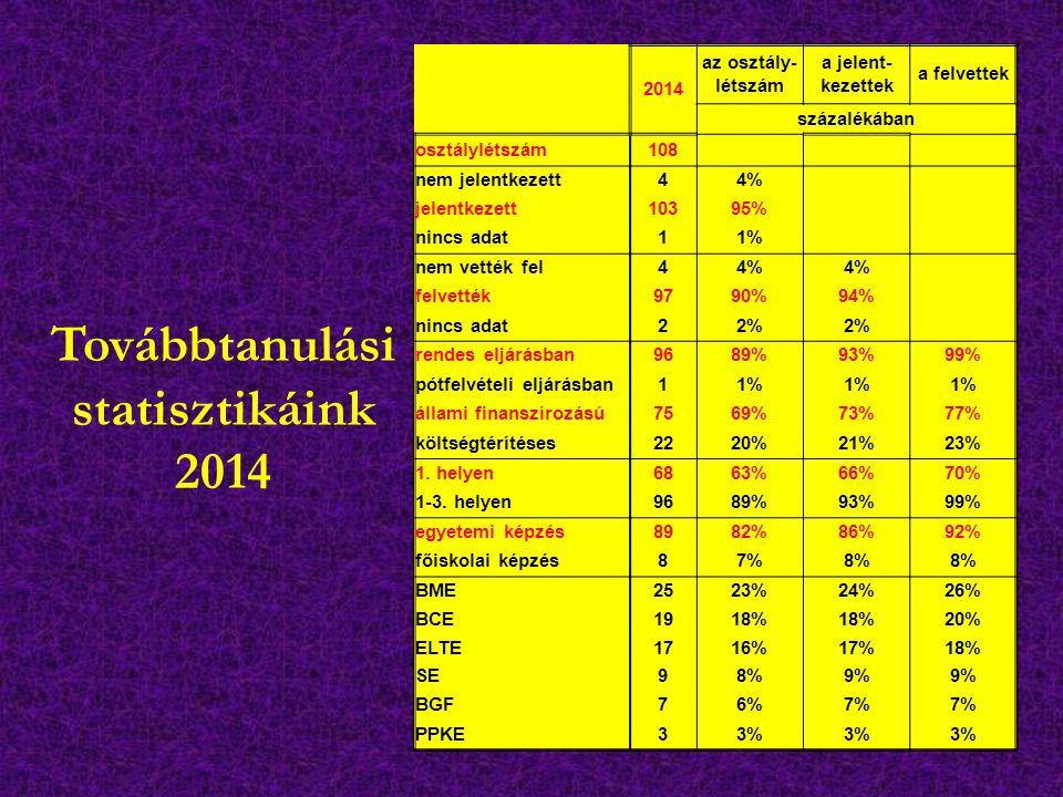 Továbbtanulási statisztikáink 2014