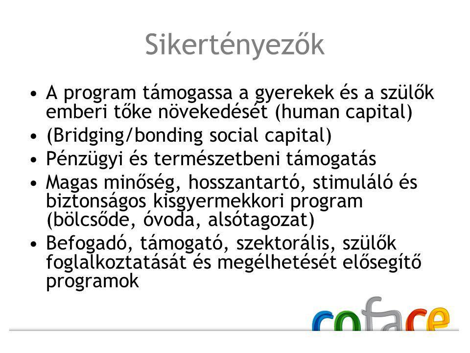 Sikertényezők A program támogassa a gyerekek és a szülők emberi tőke növekedését (human capital) (Bridging/bonding social capital)