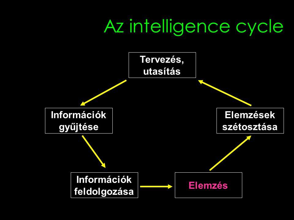 Az intelligence cycle Tervezés, utasítás Információk gyűjtése