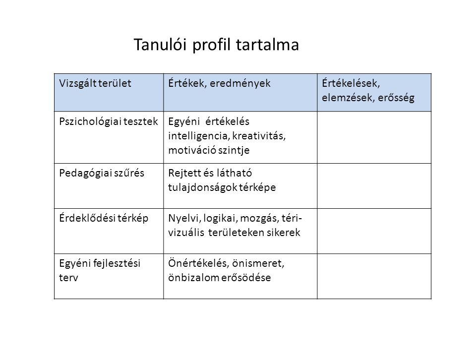 Tanulói profil tartalma