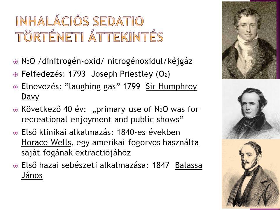 inhalációs sedatio Történeti áttekintés