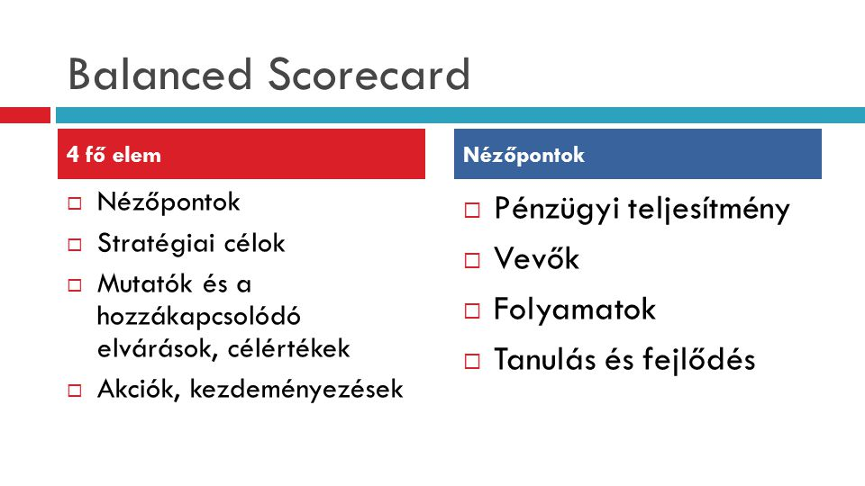 Balanced Scorecard Pénzügyi teljesítmény Vevők Folyamatok