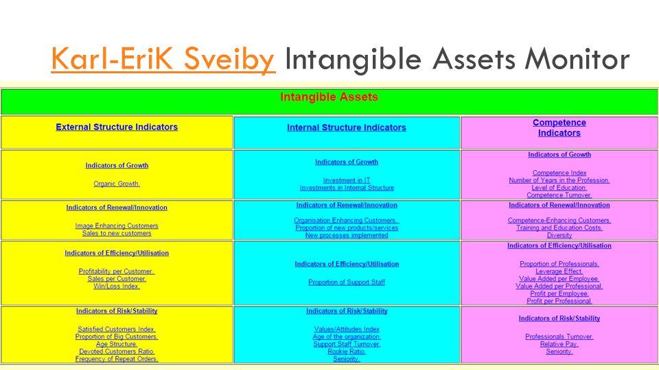 Karl-EriK Sveiby Intangible Assets Monitor