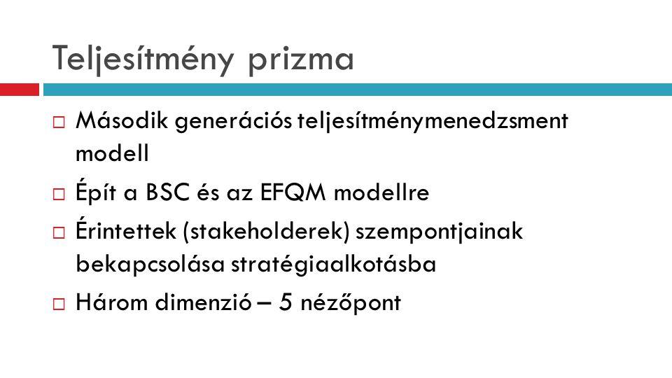 Teljesítmény prizma Második generációs teljesítménymenedzsment modell