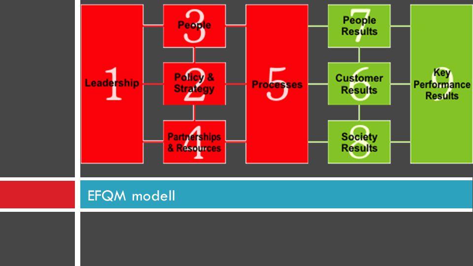 EFQM modell