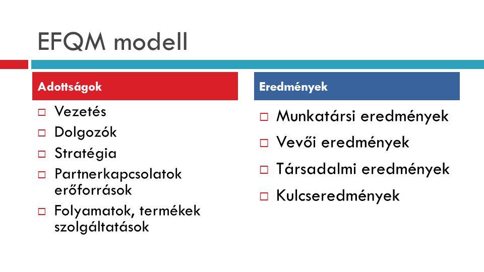 EFQM modell Munkatársi eredmények Vevői eredmények