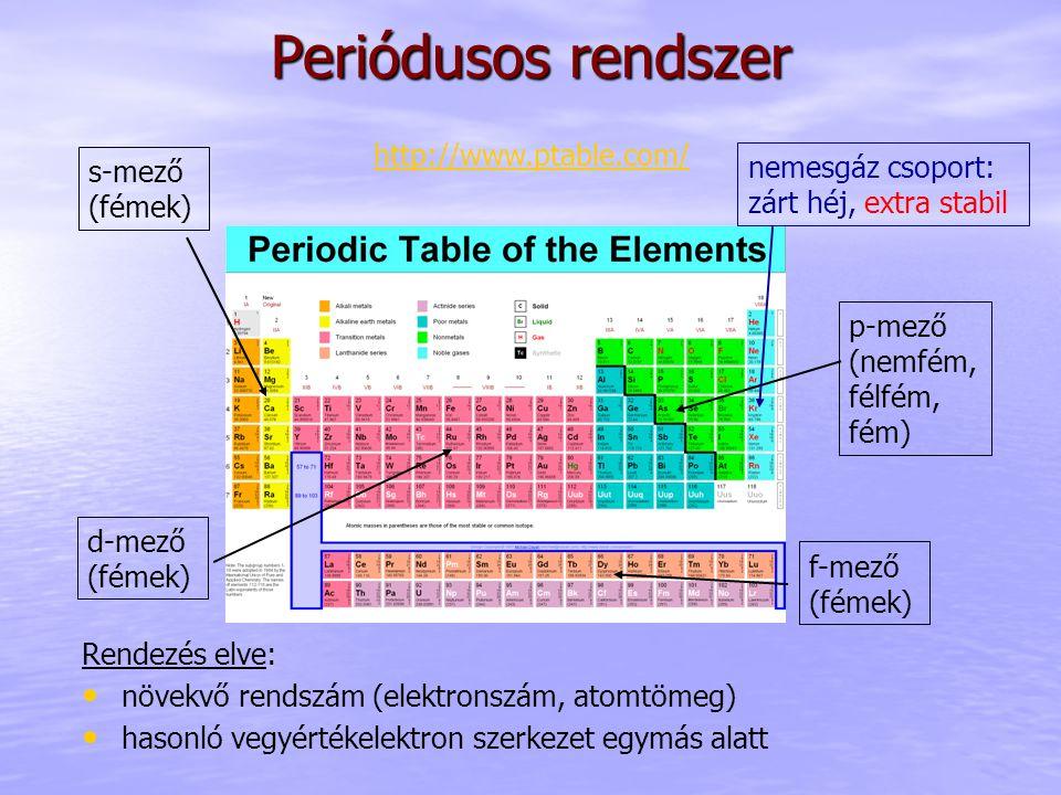 Periódusos rendszer http://www.ptable.com/